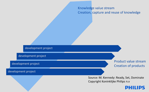 Philips: De knowledge value stream kruist de product value stream